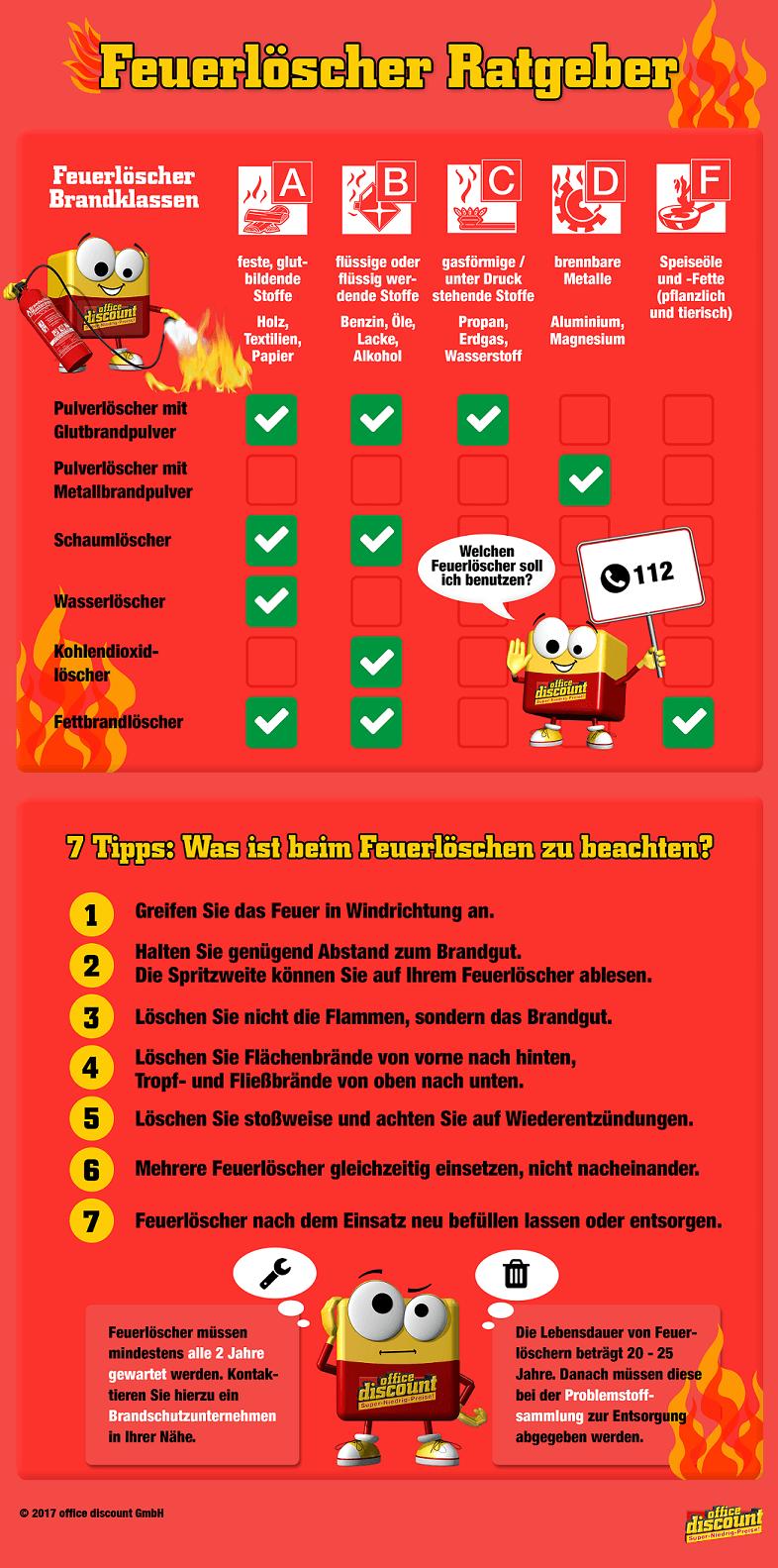 Feuerlöscher-Infografik: Erklärt den Unterschied zwischen dem verschiedenen Feuerlöscher-Typen